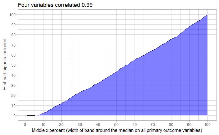averageman correlated