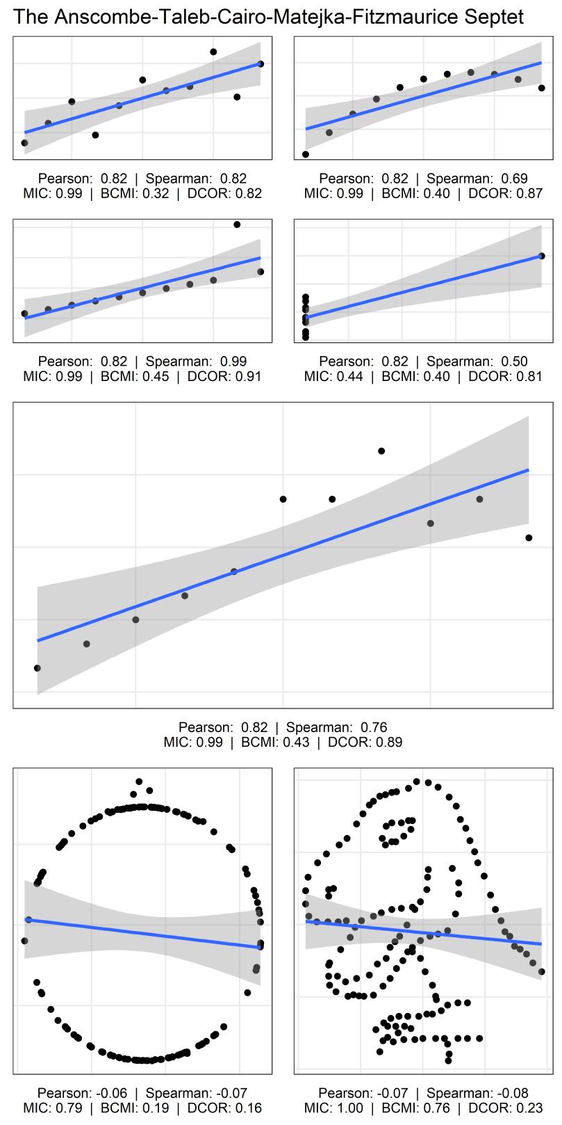 correlation-septet