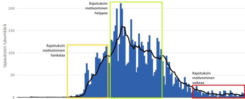 Ease of motivating citizens to act on different phases of the epidemic / rajoitusmotivaatio epidemian eri vaiheissa